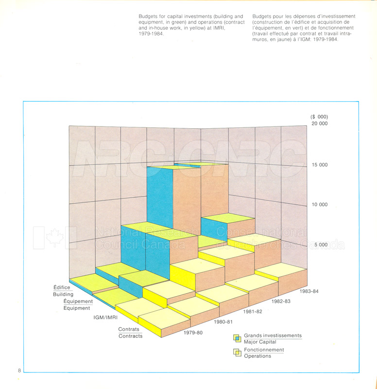 Brochure IMRI 82-09-006