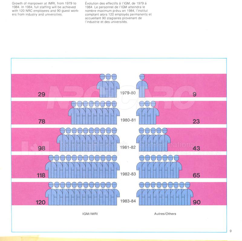 Brochure IMRI 82-09-007