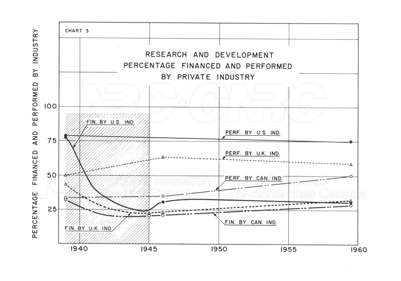 Research and Development Expenditures in USA-UK-Canada 1939-1959 003